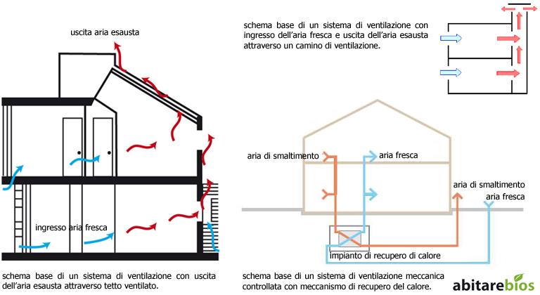 Architettura sostenibile abitarebios studio magnabosco - Ricircolo aria casa ...