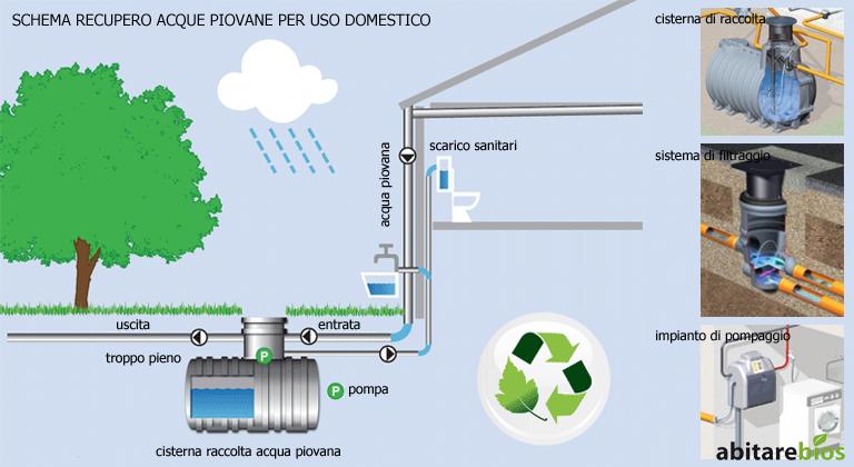 Architettura sostenibile abitarebios studio magnabosco - Centralina acqua per casa ...